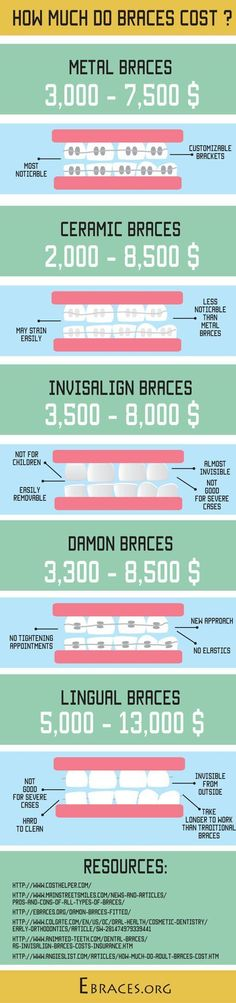 How much do braces cost? Is the type of your braces the only factor that affects their price? http://ebraces.org/consider-braces-cost/