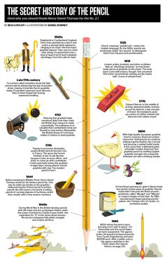 Infographic: The Secret History of the Pencil – The Well-Appointed Desk Social Studies Notebook, Teaching Social Studies, History Education, Teaching History, American History Lessons, History Quotes, History Posters, Instructional Design, The Secret History