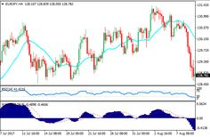 Download Free Forex Trading with Retracement Strategy