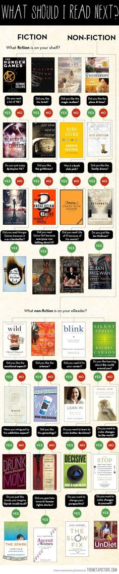 What should you read next? Great Books!