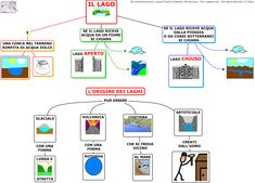 I Laghi Sc. Elementare   AiutoDislessia.net Geography For Kids, Earth Science, Tips, Funny, Autism, Calendar, Funny Parenting, Hilarious, Geology