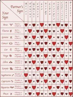 Dating compatibility zodiac