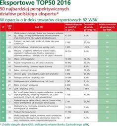 Eksportowe TOP50