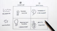 Interessant! De 4 vormen waarin creativiteit ontstaat (in brede zin).