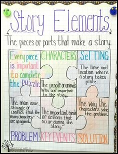 Story Elements & A WONDER Freebie! Teaching Story Elements- includes a matching freebie for interactive notebooks!Teaching Story Elements- includes a matching freebie for interactive notebooks! Ela Anchor Charts, Reading Anchor Charts, Questioning Anchor Chart, Bored Teachers, Narrative Writing, Narrative Anchor Chart, Summary Anchor Chart, Narrative Story, Summarizing Anchor Chart