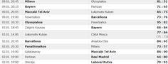 SCRIVOQUANDOVOGLIO: BASKET EUROLEGA TOP 16:1° E 2° GIORNATA (02-03-09/...