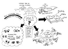 WHAT?! Awesome. Scene Design using Mind Maps 1 by