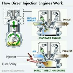 FUEL INJECTOR vs Direct Fuel:  how fuel & air enter the combustion chamber in 2 different designs if engine