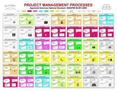 project management flow charts scope time qc hr risk etc