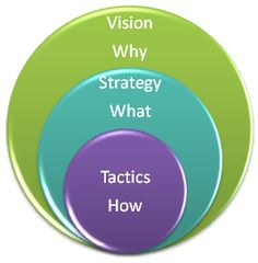 What is the difference between strategy and tactics?