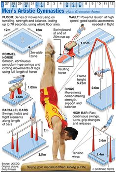 Olympics 2012 in infographics: artists gymnastics - men