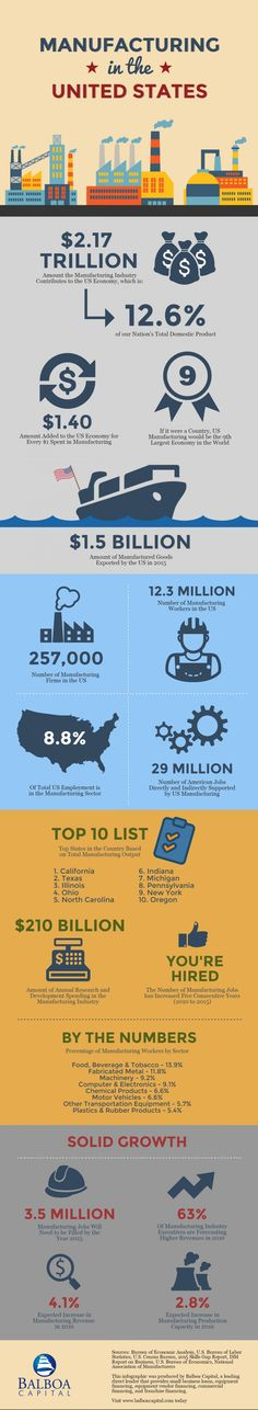 Manufacturing Industry Overview - Infographic Infographic. Created by small business loan provider Balboa Capital.