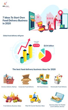 Interested to start your own food delivery? There is a list of 7 best food delivery business ideas any founder needs to watch for in 2020. Best Meal Delivery, Business Ideas, Watch, Tips, Food, Clock, Bracelet Watch, Essen, Clocks