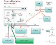 Conversando de Conectivismo: Más sobre los ambientes personales de aprendizajeCCK12