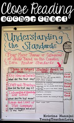 Close Reading Anchor Chart Understanding the Standards- breaking down each close read with the standards. Are you confused on how to implement close reading? Check out this post to get a CLEAR understanding of what close reading actually is. Understanding Close Reading: Part 1 - What is Close Reading? Young Teacher Love Blog
