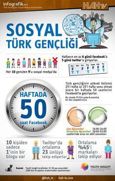 türk gençliği ve sosyal medya