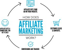 What You Should Learn About Affiliate Marketing