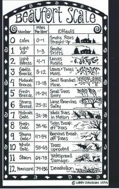 beaufort scale - Google Search More