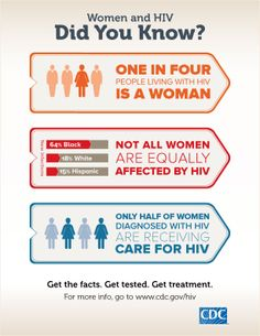 Encourage your moms, sisters and friends to Get Tested for #HIV! Now is the time.