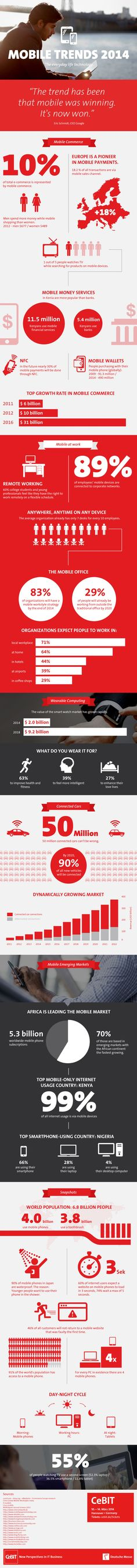 Infografik Mobile - CeBIT 2014 Mobile Trends 2014 The everyday Life Technology