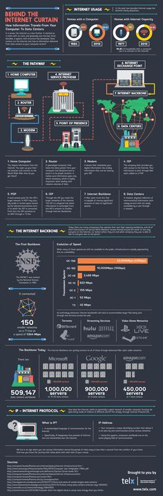 Behind the Internet Curtain Infographic - How Information Travels From Your Computer To Data Centers