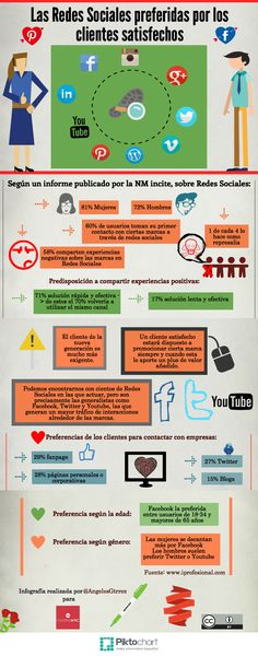 Las Redes Sociales preferidas por los clientes satisfechos #infografia #marketing #socialmedia