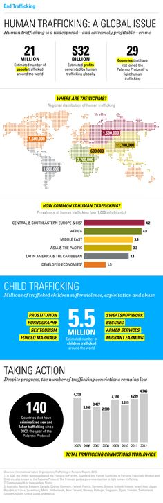 """Infographic: A Global Look at Human Trafficking  To coincide with National Slavery and Human Trafficking Prevention Month, which lasts through January, UNICEF has tackled the subject with a dynamic infographic. """"In 2012, there were only 4,746 trafficking convictions worldwide. This number seems even more alarming when considering that of the estimated 21 million individuals currently being trafficked, 5.5 million of them are children."""""""