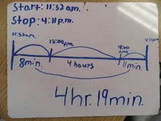 Teaching elapsed time using a number-line makes great sense!