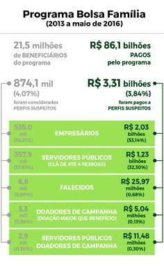 99,4% dos municípios brasileiros têm repasses suspeitos no Bolsa Família, diz Ministério Público | Imprensa Viva