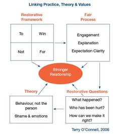 restorative practice - Google Search Behavior Management Strategies, Classroom Management, Counselling Theories, Reciprocal Teaching, Peace Education, School Discipline, Restorative Justice, Educational Leadership, Social Emotional Learning