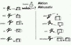 Wechselpräposition Akkusativ