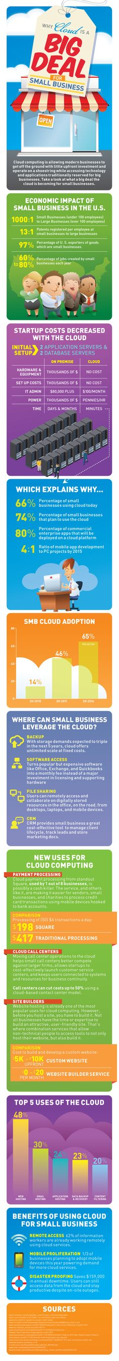 #SmallBusiness and #Cloud [#Infographic]