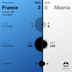 Your #tacklstats for #FRAALB #tackl #tacklme #EM16 #Euro2016 #France2016 #soccer #football #fußball #EuroCup2016 #goal #tippspiel #matchreview #stats #infographic #visualdesign #dataviz #visualization #statistics #datavisualization #france #bleublancrouge #allezlesbleus #fiersdetrebleus #futebol #albania #ALB #FRA