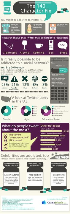 Twitter is more addictive than alcohol cigarettes    http://sociable360.com/