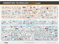 Introducing the Marketing Technology LUMAscape, which maps out two categories of software offerings: 1) Sales and Marketing software - the main categories that marketing departments utilize to plan, execute and analyze marketing campaigns, and 2) Website technologies - the technologies to create, manage and optimize websites.