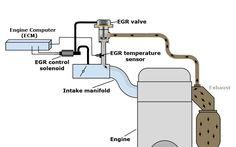 P0406 obd ii trouble code exhaust gas recirculation sensor a egr system diagram cheapraybanclubmaster Choice Image