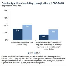 Long term effects of online dating
