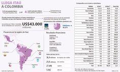 Activos de Itaú son el doble de los que tiene la banca local