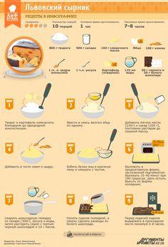 Рецепты в инфографике: Львовский сырник   Рецепты в инфографике   Кухня   АиФ…
