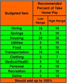 Worksheet Larry Burkett Budget Worksheet budget and larry burkett on pinterest