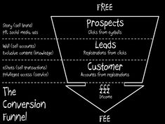INFOGRAPHIC: Visualize The Conversion Funnel