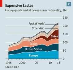 Chinese consumers: Doing it their way | The Economist