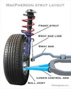 Control arms are important components of the front suspension. Are there any signs that control arms are worn out? When should they be replaced? Car Wheel Alignment, Automotive Engineering, Engineering Projects, Automotive News, Electrical Engineering, Car Care Tips, Car Fix, Car Hacks, Mechanical Design