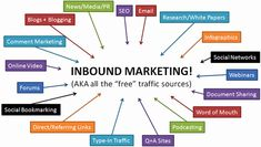 Inbound Marketing Tactics - so many to choose from! Let us handle your Inbound Marketing strategy. Inbound Marketing, Marketing Automation, Marketing Na Internet, Marketing Direct, Marketing Services, Marketing Channel, Marketing Plan, Seo Services, Marketing Digital