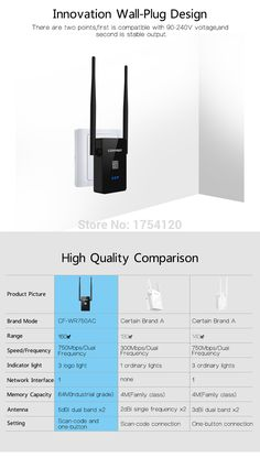 Aliexpress.com : Buy Comfast Dual Band 750Mbps Wifi Repeaters Roteador 802.11AC Wireless Router 2.4GHz +5GHz CF WR750 AC Wi fi Signa Extend Amplifier from Reliable wireless router suppliers on COMFAST NETWORK TECHNOLOGY CO.,LTD