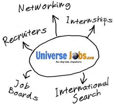 Select Your Profile And Find The Best Job With UniverseJobs
