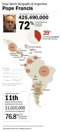 Conclave Elects Pope Francis #Infographic  Pew Research Center data on the distribution of the world's Catholic population, the largest share of the Catholic population (39%) lives in Latin America