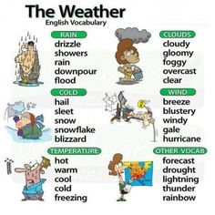 Describing weather intermediate