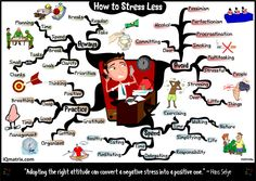 Could the words written within a simple pocket mind map help you de-stress and transform your life?