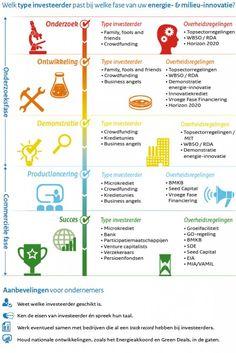 RVO Infographic Crowdfunding energie innovaties
